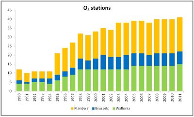 stations O3
