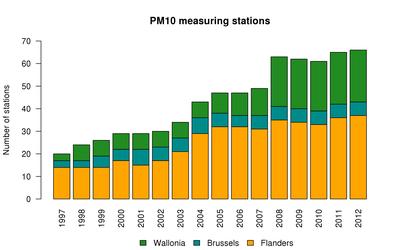 StationsPM10_2012