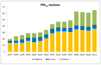 stations PM10