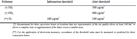 Table 2: Overview of average hourly information and alert thresholds according to EU Directive 2008/50/EC