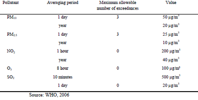Table 3: Overview of air quality guideline values of the World Health Organisation