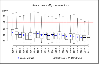 boxplot annual mean concentrations