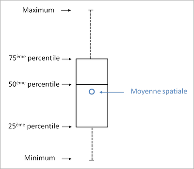 Diagramme en boîtes