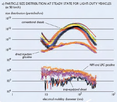 UFP emissions different car types