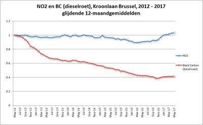 BC en NO2 Kroonlaan, 2012-2017